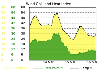 Temperature, Wind Chill and Heat Index